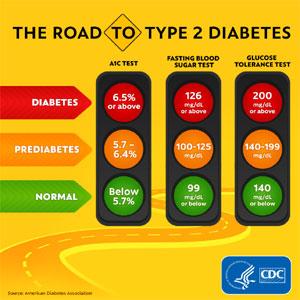 CDC - Road to Type 2 Diabetes